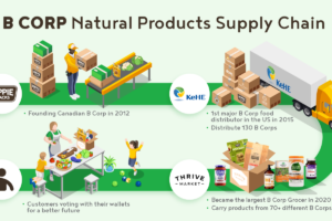 B Corp Natural Products Supply Chain - Hippie Snacks, KeHE, Thrive Market, Consumer